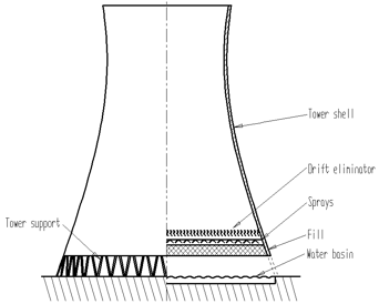 Wet Cooling Tower Thermal Performance Evaluation